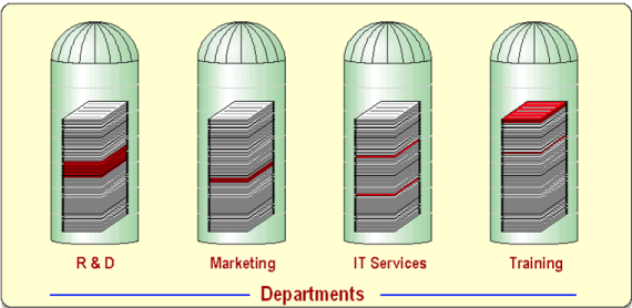 Breaking Down Silos In Business Business Organizational