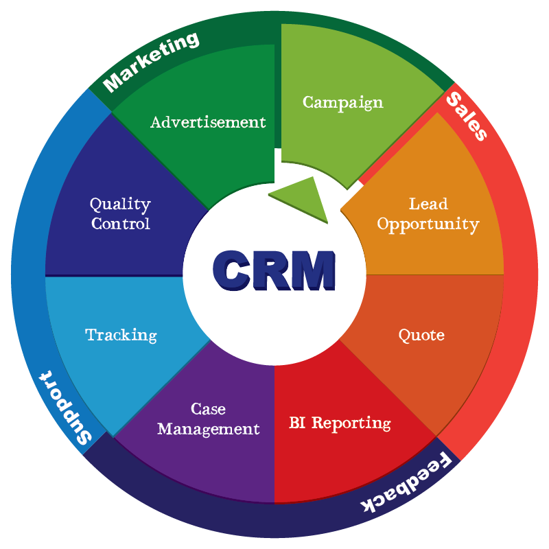Epicor Crm Customer Relationship Management Consulting