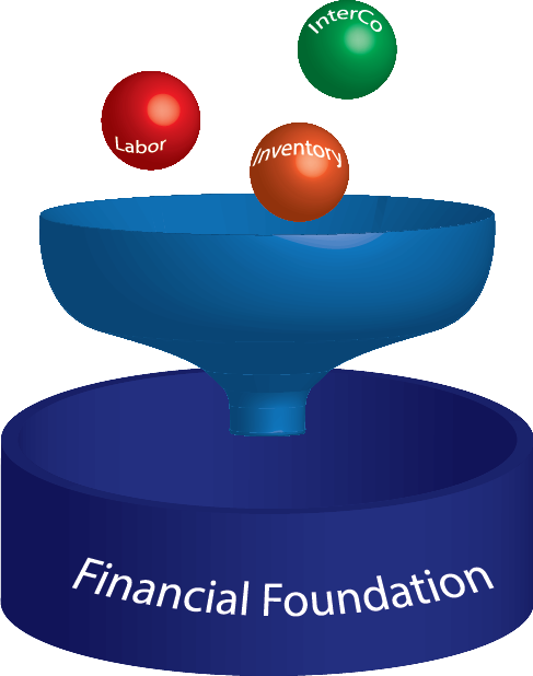 FinancialFoundation