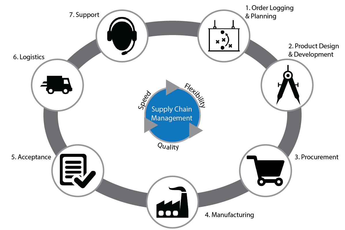 Epicor Inventory Management Erp Supply Chain Management