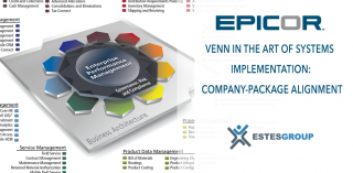 Venn in the Art of Systems Implementation: Company-Package Alignment