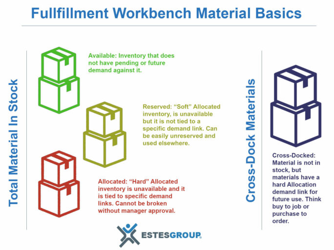 Epicor Fulfillment Workbench Material Basics by EstesGroup