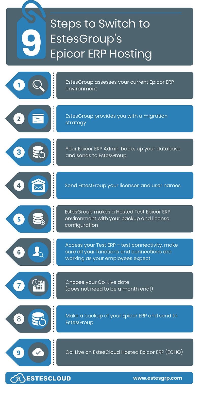 Epicor Hosting - Epicor ERP Hosting - 9 Steps to EstesGroup