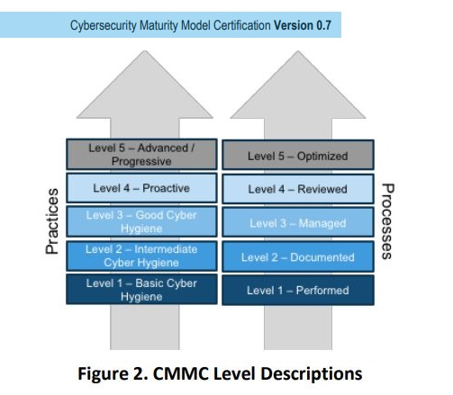 What Is CMMC: Cybersecurity Maturity Model Certification