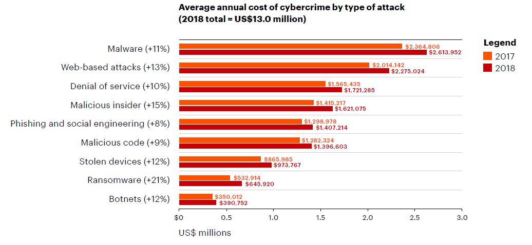 Source: Accenture 2019 Report, Average Annual Cost of Cybercrime by Attack Type. According to Accenture's 2019 Cybercrime Report, attacks percentage increased by double-digits in almost every category from 2017 to 2018; and these trends are expected to continue.