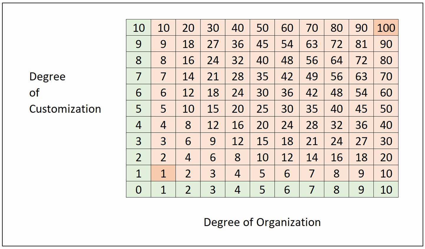 ERP Implementation Best Practices Grid