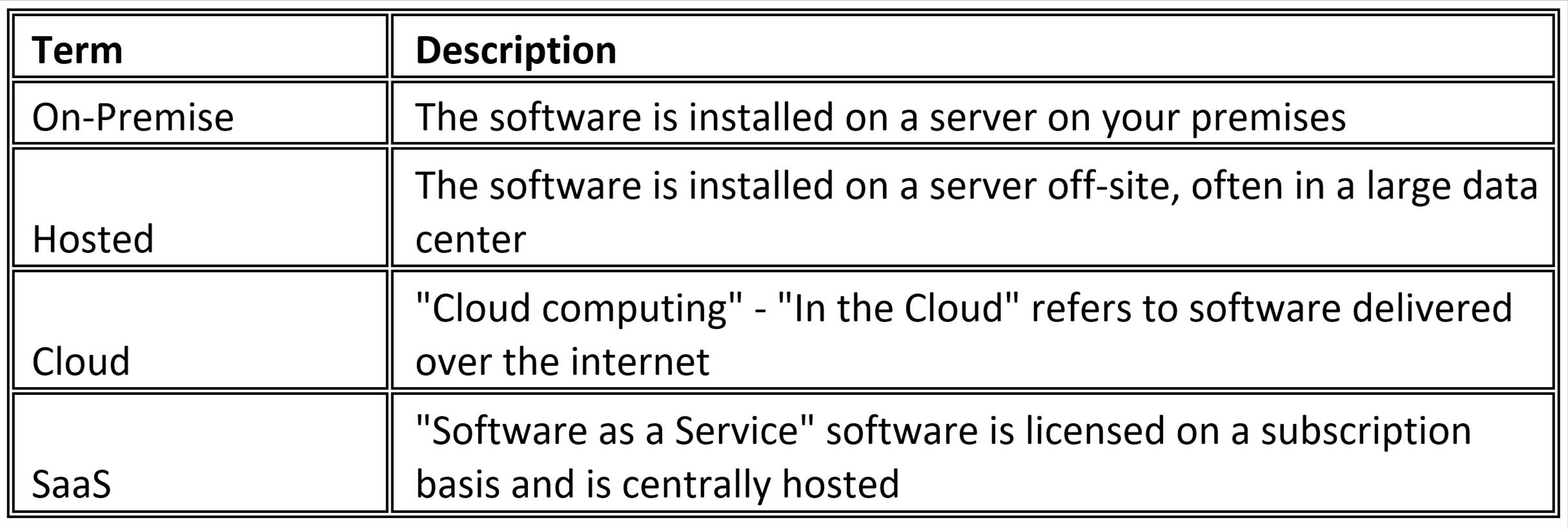 On-Premise, Hosted, Cloud & SaaS Definitions